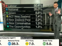 """National are dismissing tonight's election result as an """"obvious outlier"""""""