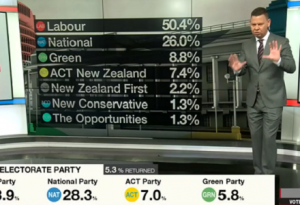 "National are dismissing tonight's election result as an ""obvious outlier"""